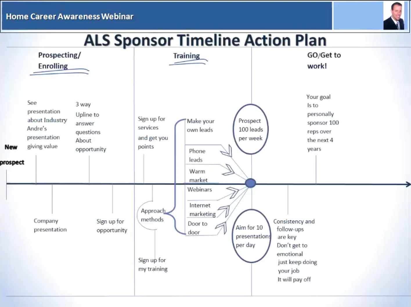 ALS Sponsor Timeline Action Plan by Andre Givogue